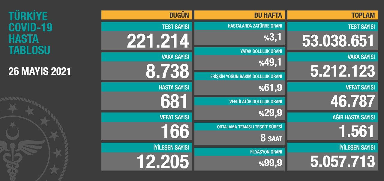 26 Mayıs 2021 Türkiye Koronavirüs Tablosu Açıkladı
