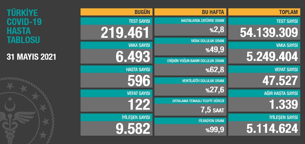 31 Mayıs 2021 Türkiye Koronavirüs Tablosu Açıkladı