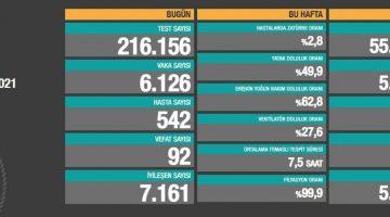 5 Haziran 2021 Türkiye Koronavirüs Tablosu Açıkladı