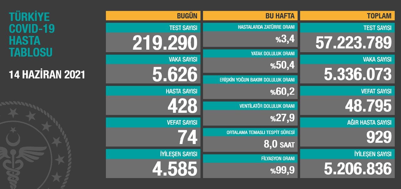 14 Haziran 2021 Türkiye Koronavirüs Tablosu Açıkladı