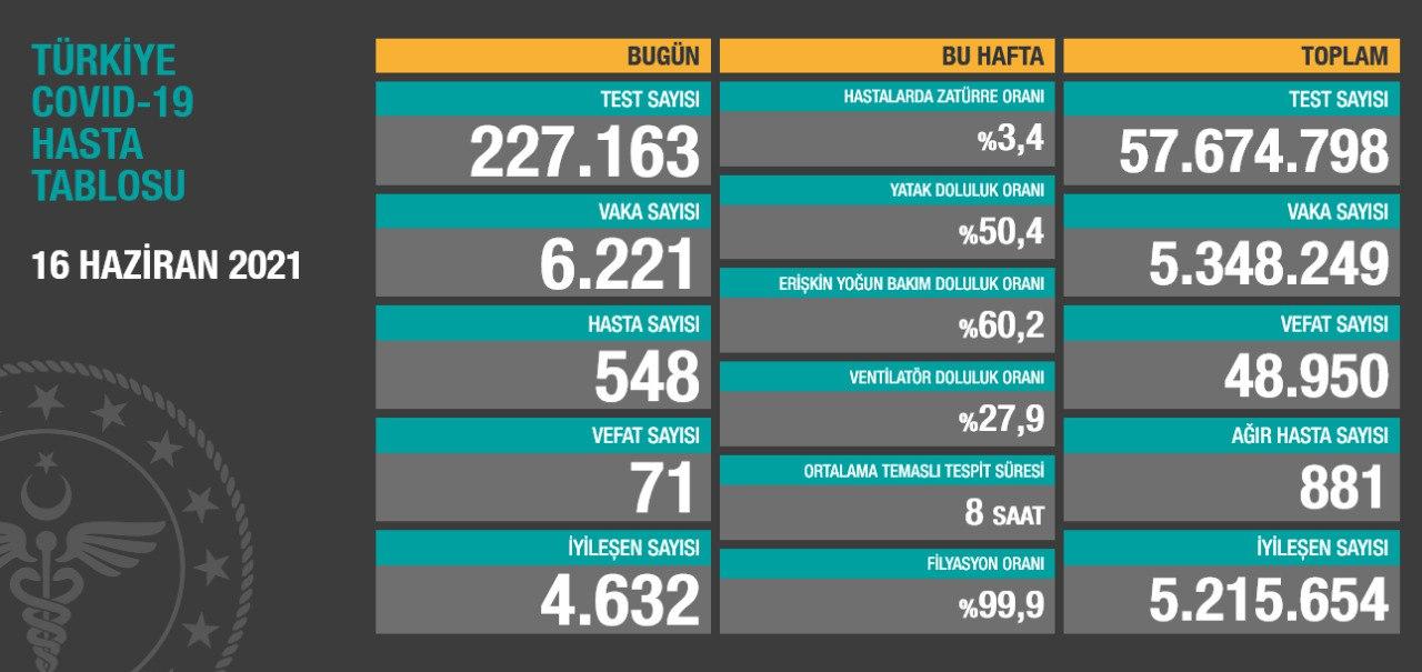 16 Haziran 2021 Türkiye Koronavirüs Tablosu Açıkladı
