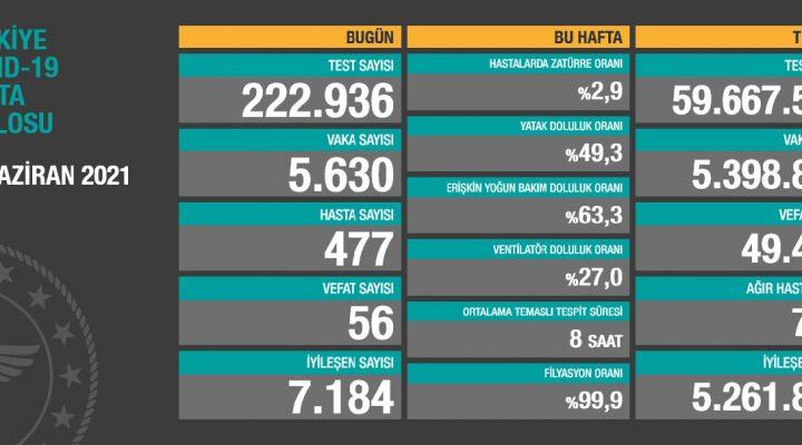 25 Haziran 2021 Türkiye Koronavirüs Tablosu Açıkladı