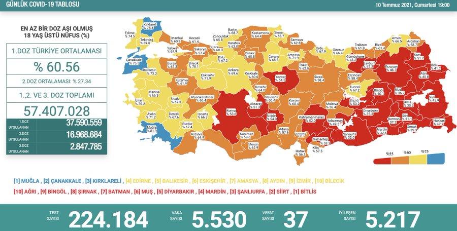 10 Temmuz 2021 Türkiye Koronavirüs Tablosu Açıkladı