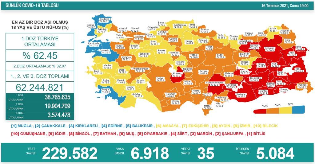 16 Temmuz 2021 Türkiye Koronavirüs Tablosu Açıkladı