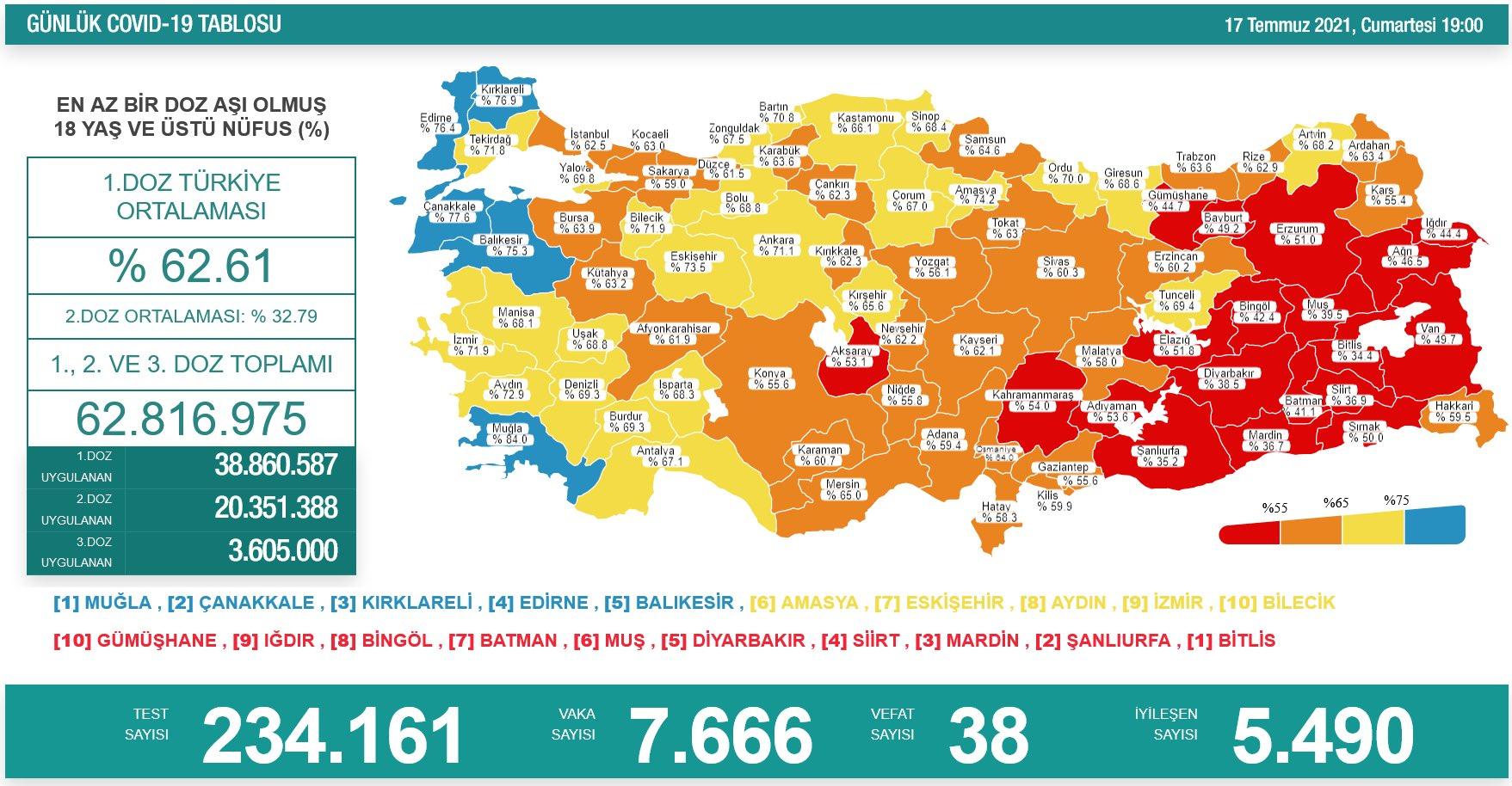 17 Temmuz 2021 Türkiye Koronavirüs Tablosu Açıkladı