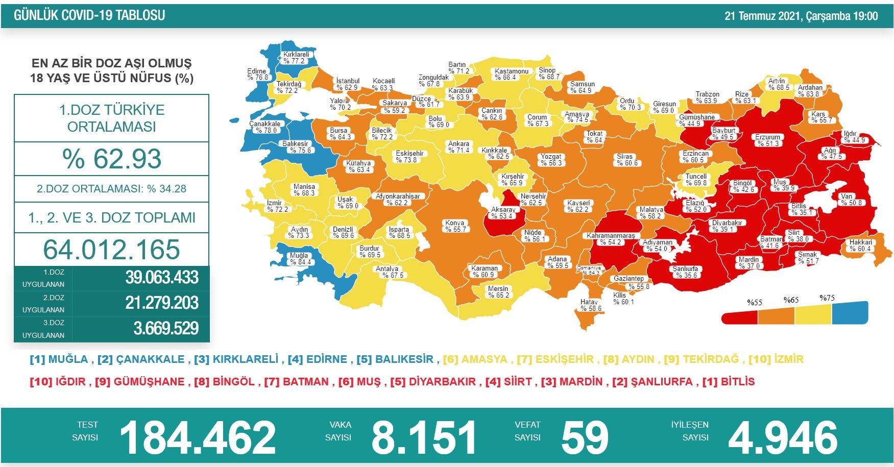 21 Temmuz 2021 Türkiye Koronavirüs Tablosu Açıkladı