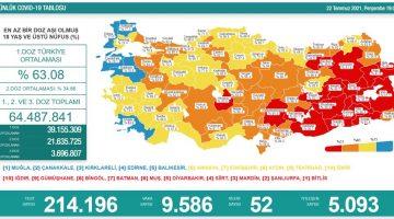 22 Temmuz 2021 Türkiye Koronavirüs Tablosu Açıkladı