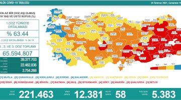 24 Temmuz 2021 Türkiye Koronavirüs Tablosu Açıkladı