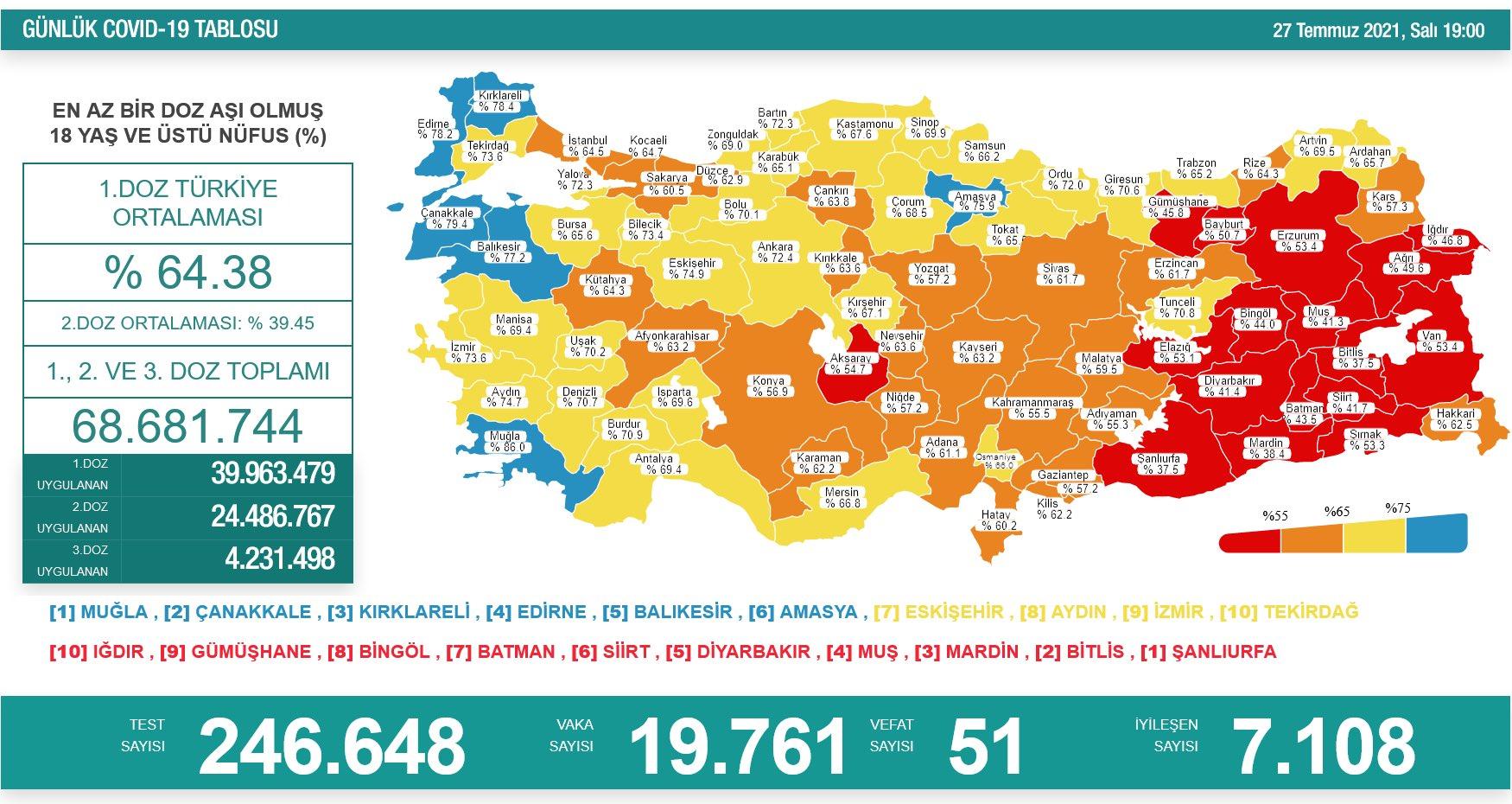 27 Temmuz 2021 Türkiye Koronavirüs Tablosu Açıkladı