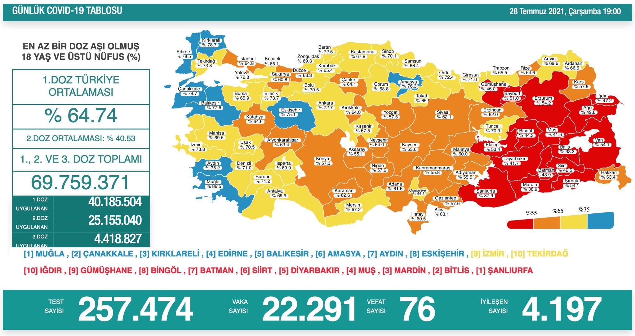 28 Temmuz 2021 Türkiye Koronavirüs Tablosu Açıkladı