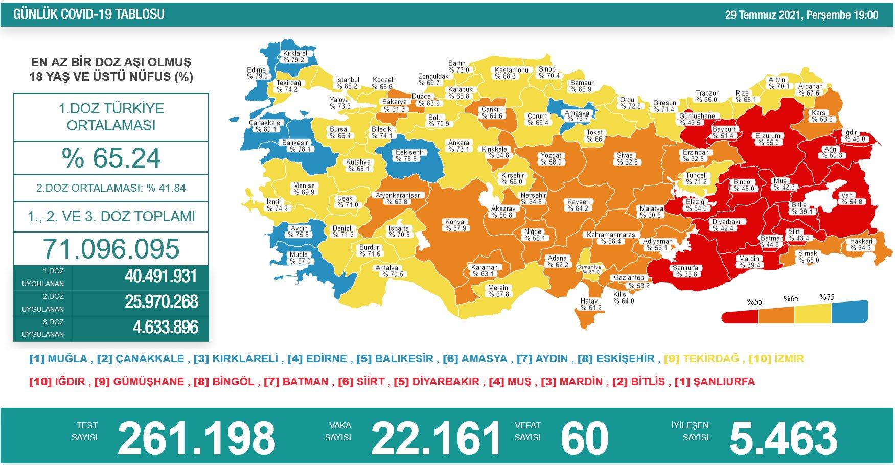 29 Temmuz 2021 Türkiye Koronavirüs Tablosu Açıkladı