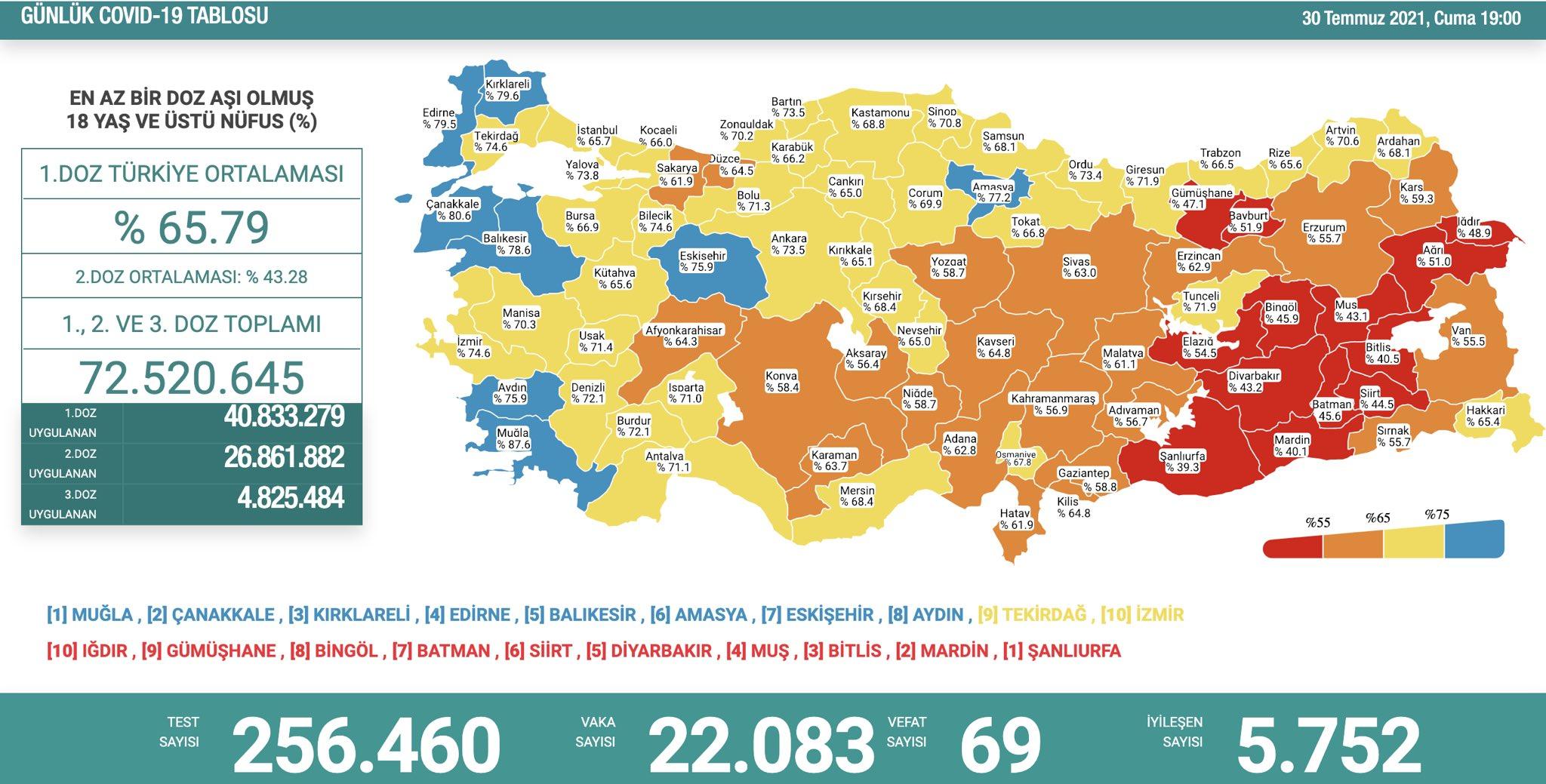 30 Temmuz 2021 Türkiye Koronavirüs Tablosu Açıkladı