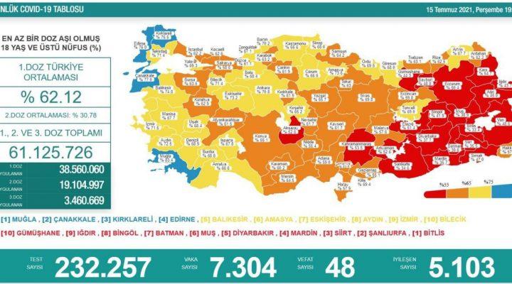 15 Temmuz 2021 Türkiye Koronavirüs Tablosu Açıkladı