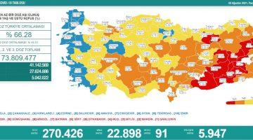 2 Ağustos 2021 Türkiye Koronavirüs Tablosu Açıkladı