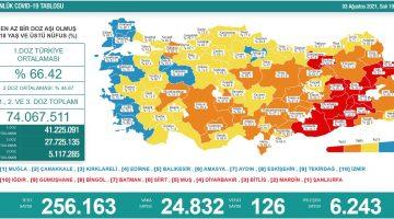 3 Ağustos 2021 Türkiye Koronavirüs Tablosu Açıkladı