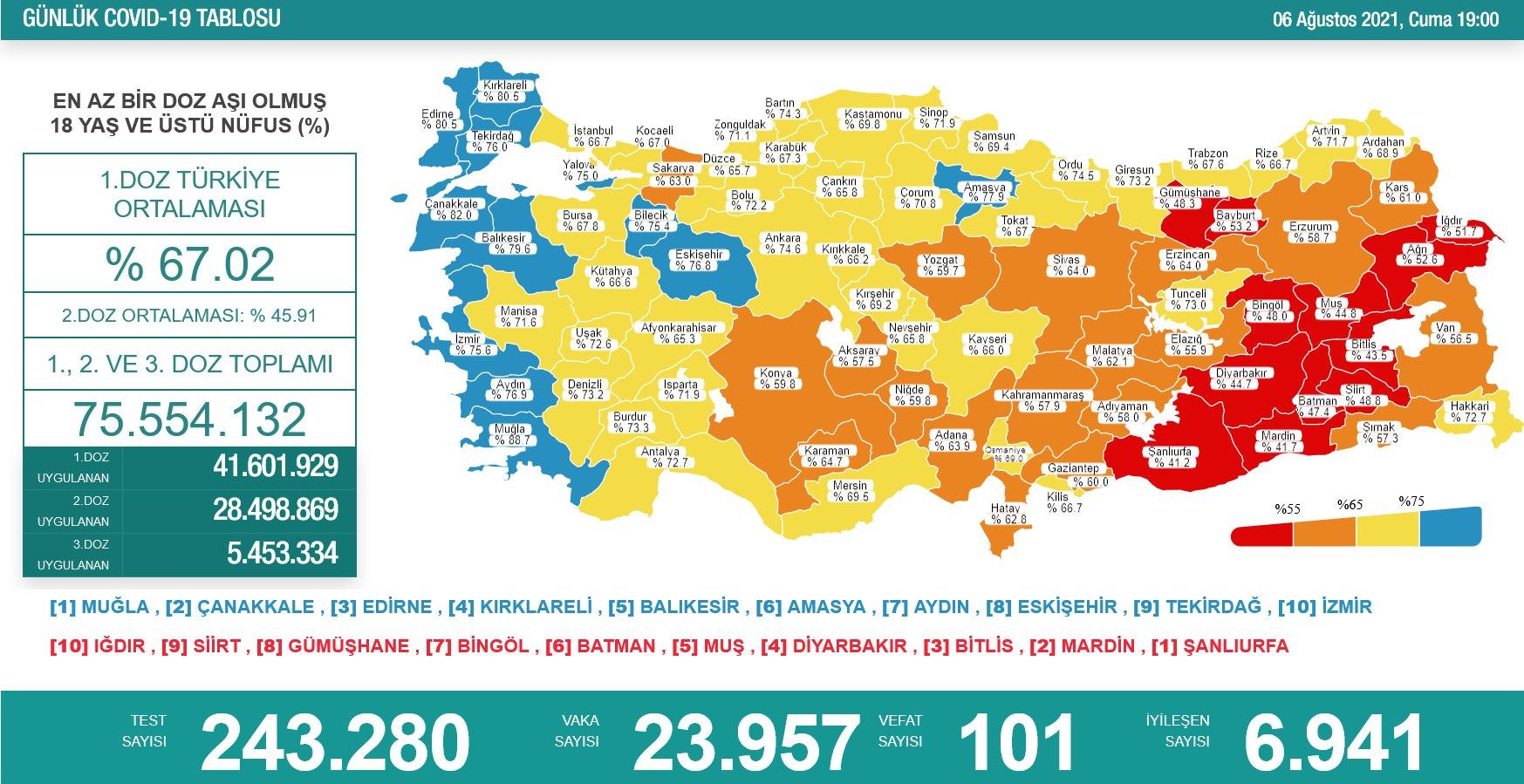 6 Ağustos 2021 Türkiye Koronavirüs Tablosu Açıkladı