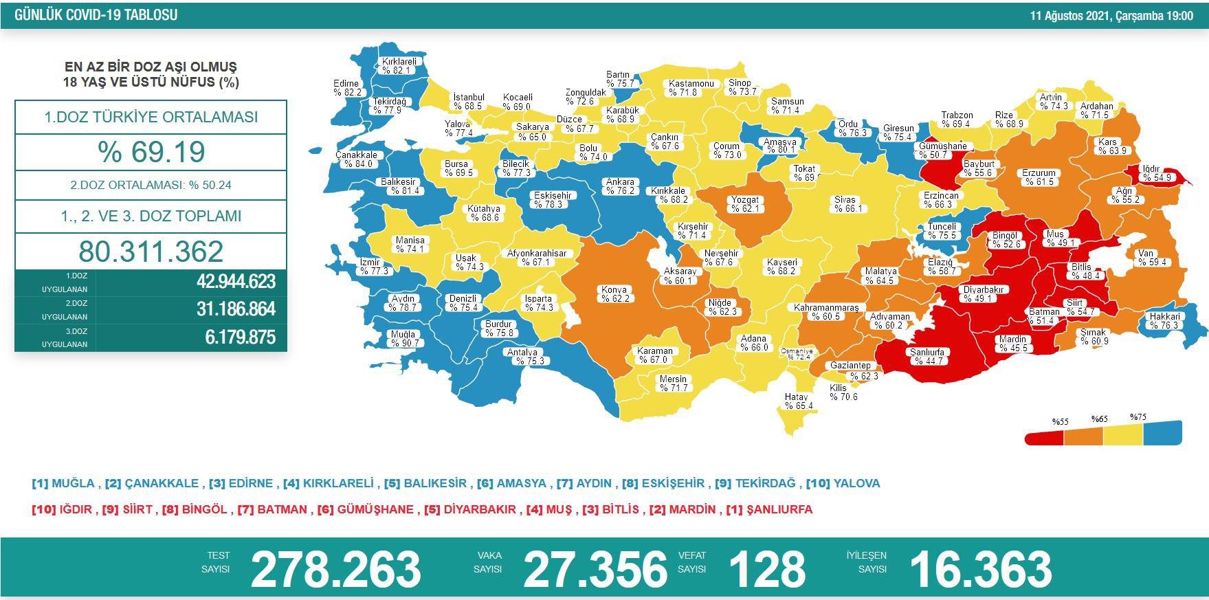 11 Ağustos 2021 Türkiye Koronavirüs Tablosu Açıkladı