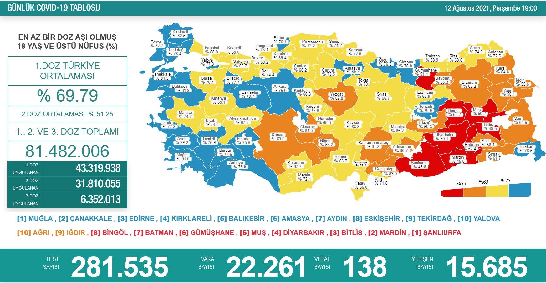 12 Ağustos 2021 Türkiye Koronavirüs Tablosu Açıkladı