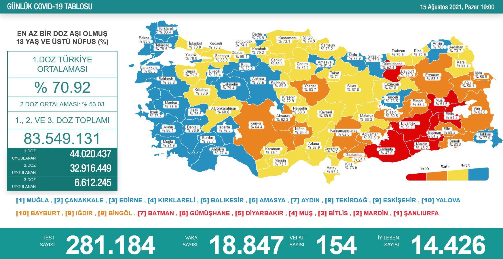 15 Ağustos 2021 Türkiye Koronavirüs Tablosu Açıkladı