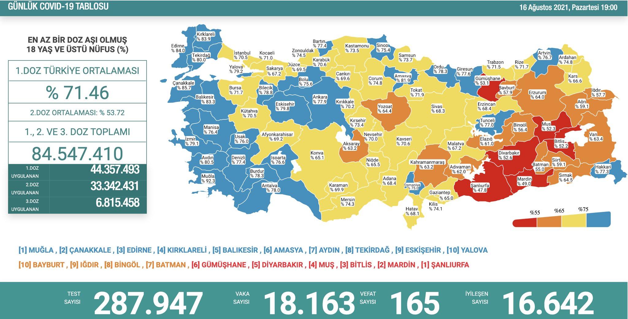 16 Ağustos 2021 Türkiye Koronavirüs Tablosu Açıkladı