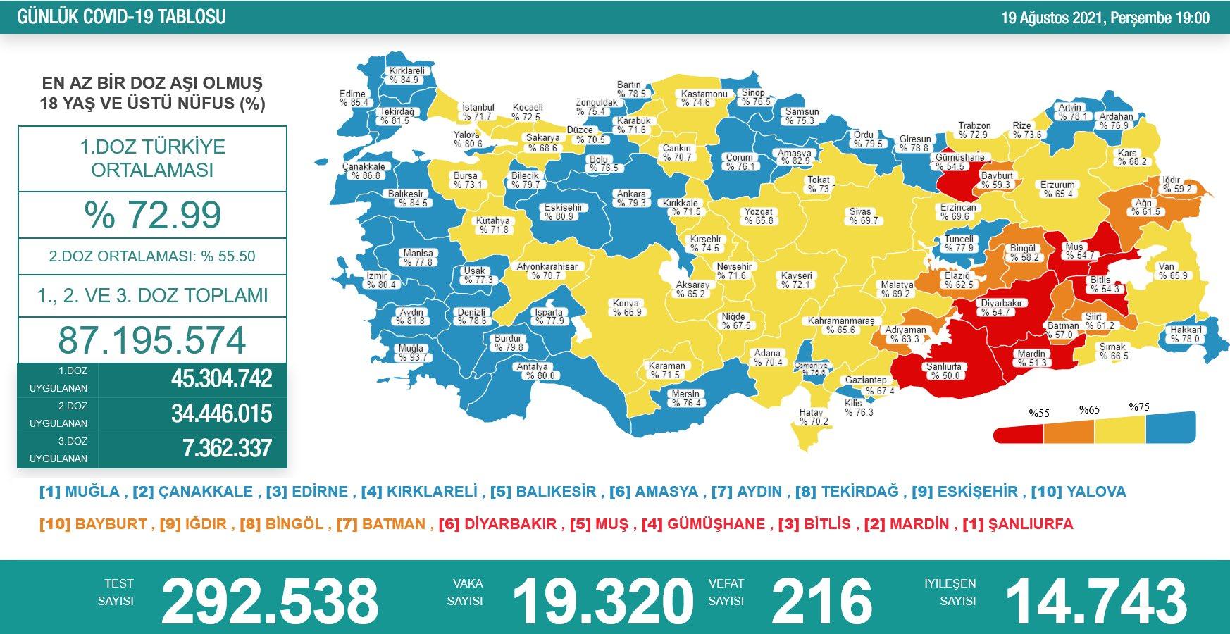 19 Ağustos 2021 Türkiye Koronavirüs Tablosu Açıkladı