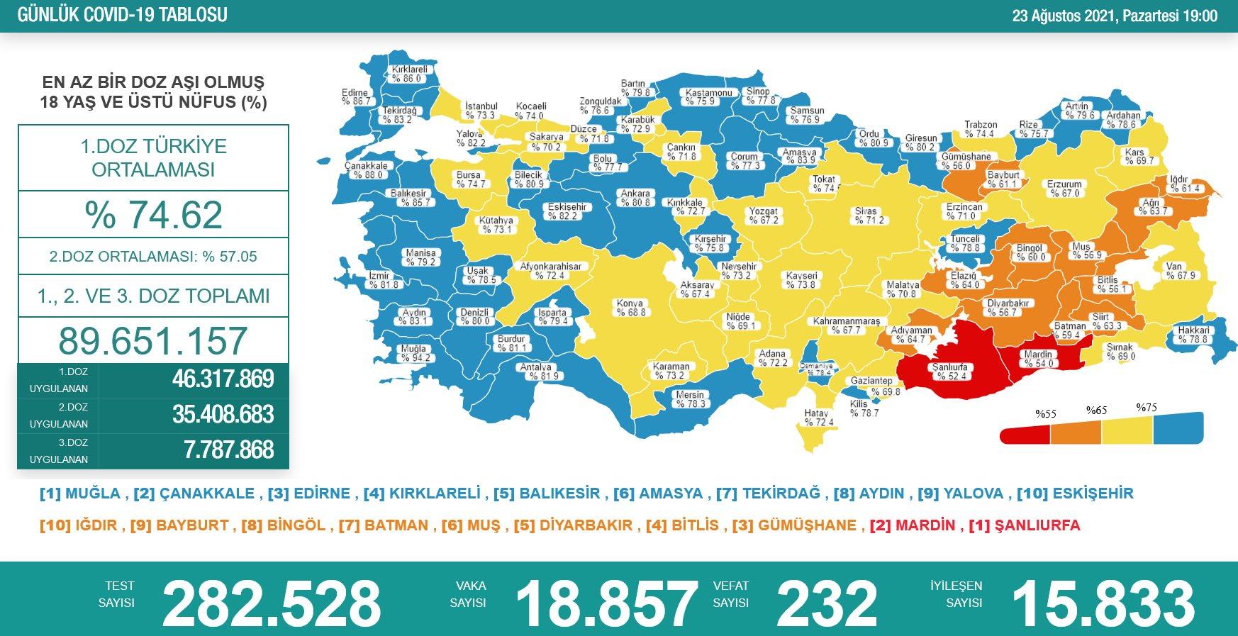 23 Ağustos 2021 Türkiye Koronavirüs Tablosu Açıkladı
