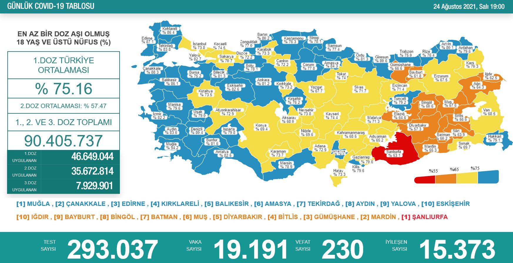 24 Ağustos 2021 Türkiye Koronavirüs Tablosu Açıkladı