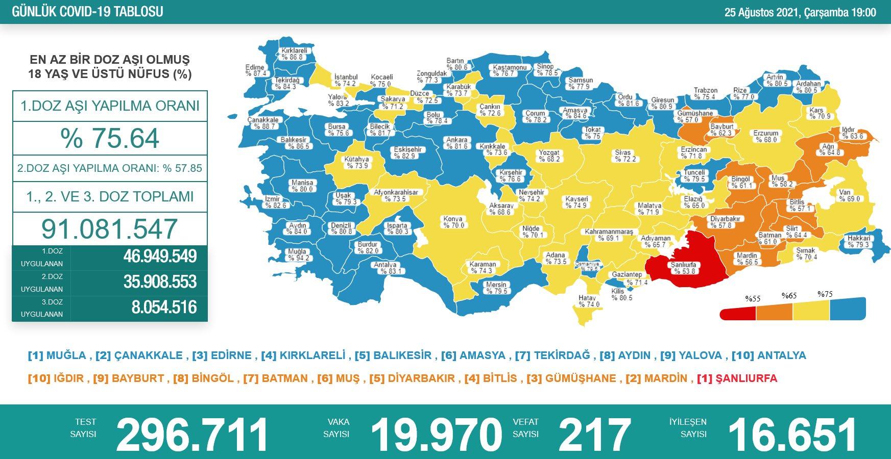25 Ağustos 2021 Türkiye Koronavirüs Tablosu Açıkladı