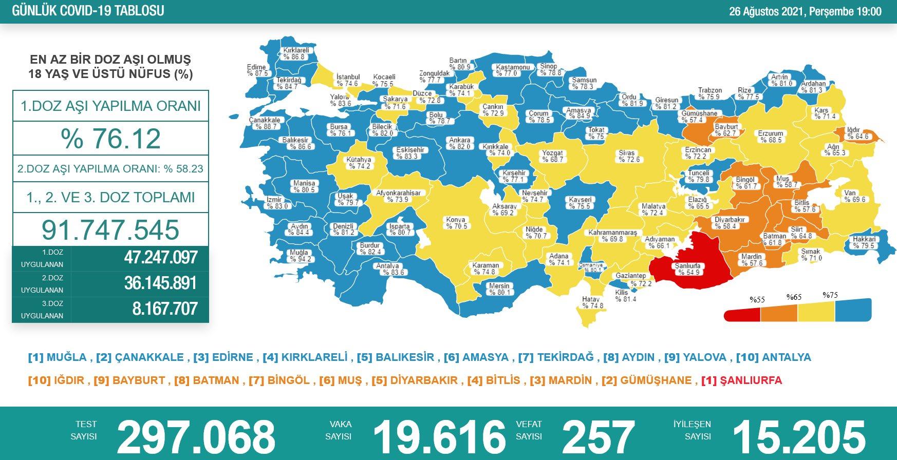 26 Ağustos 2021 Türkiye Koronavirüs Tablosu Açıkladı