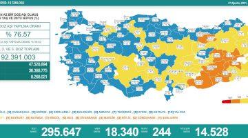 27 Ağustos 2021 Türkiye Koronavirüs Tablosu Açıkladı
