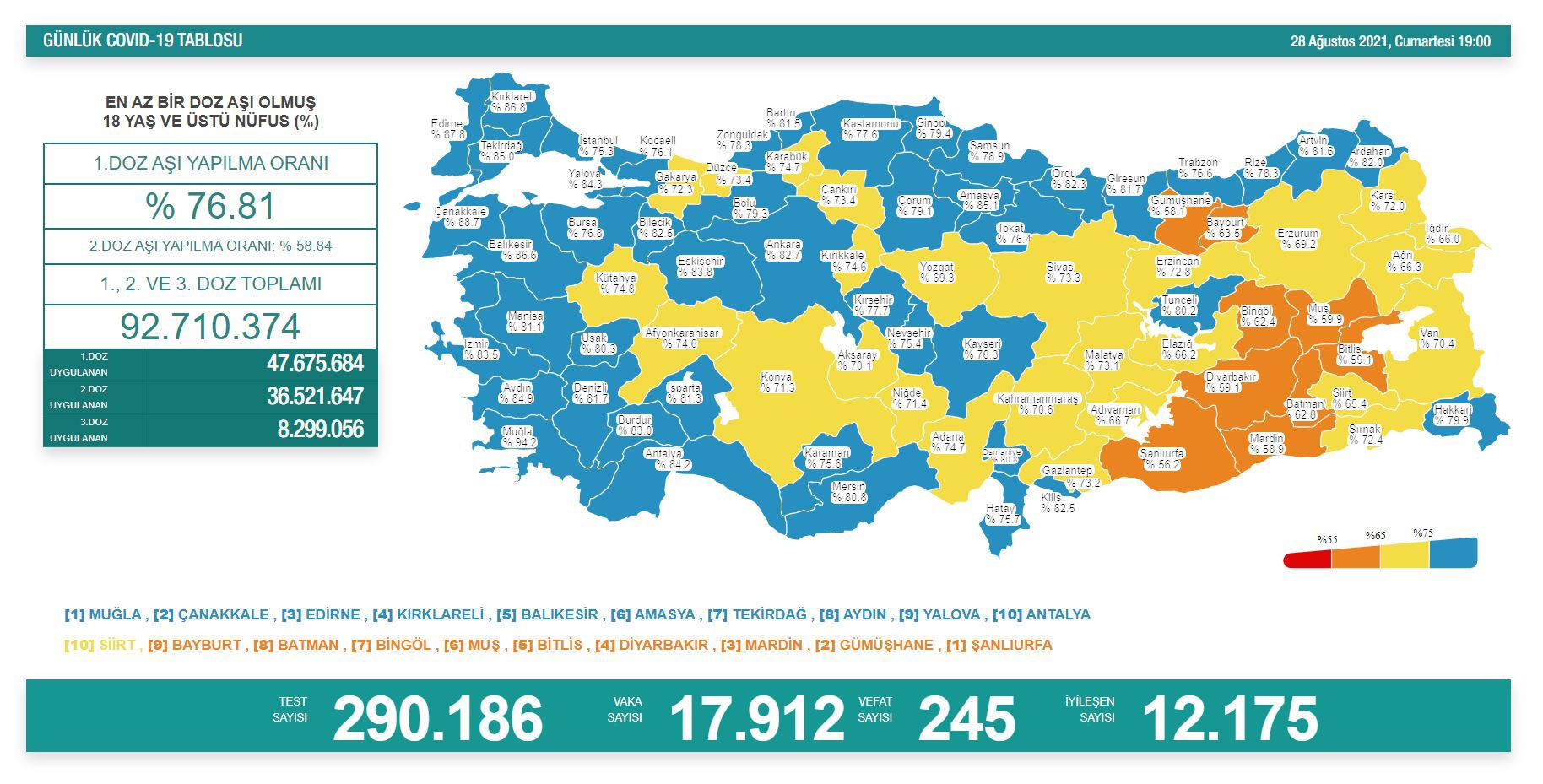28 Ağustos 2021 Türkiye Koronavirüs Tablosu Açıkladı