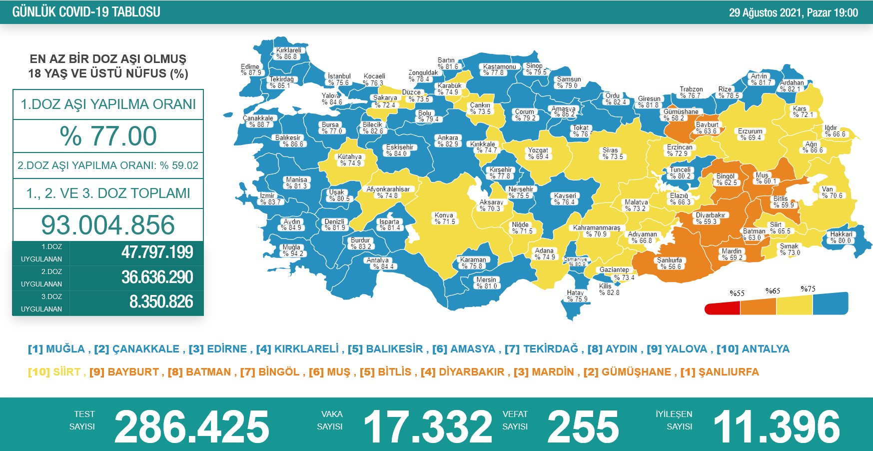 29 Ağustos 2021 Türkiye Koronavirüs Tablosu Açıkladı