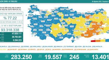 30 Ağustos 2021 Türkiye Koronavirüs Tablosu Açıkladı