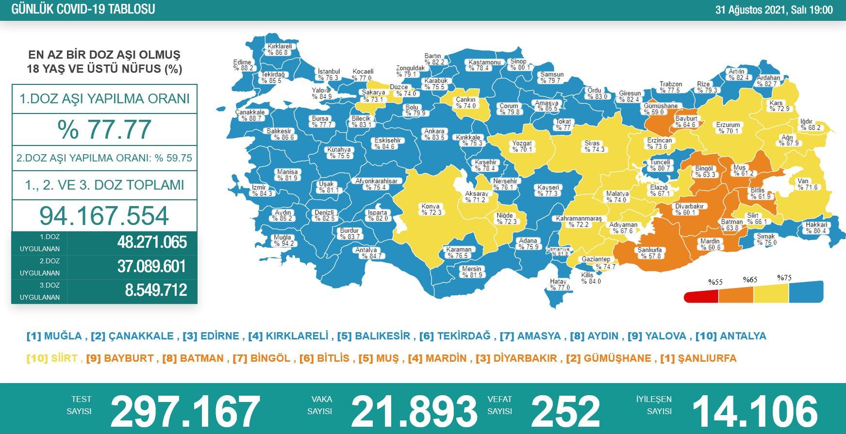 31 Ağustos 2021 Türkiye Koronavirüs Tablosu Açıkladı