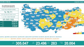 2 Eylül 2021 Türkiye Koronavirüs Tablosu Açıkladı