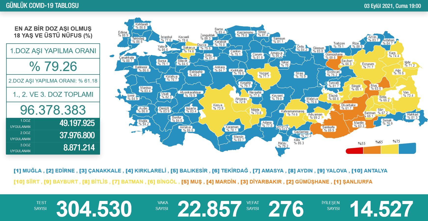 3 Eylül 2021 Türkiye Koronavirüs Tablosu Açıkladı