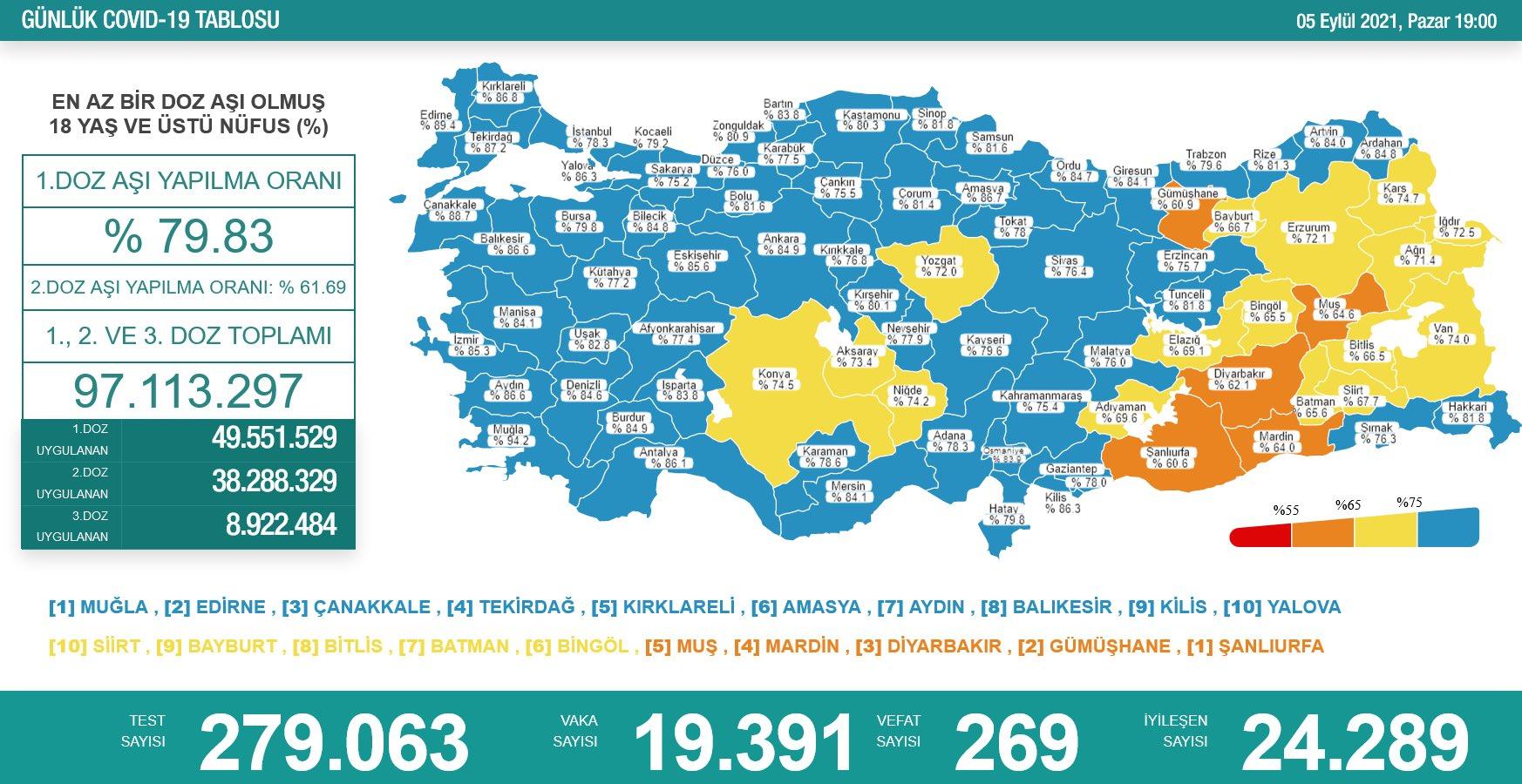 5 Eylül 2021 Türkiye Koronavirüs Tablosu Açıkladı