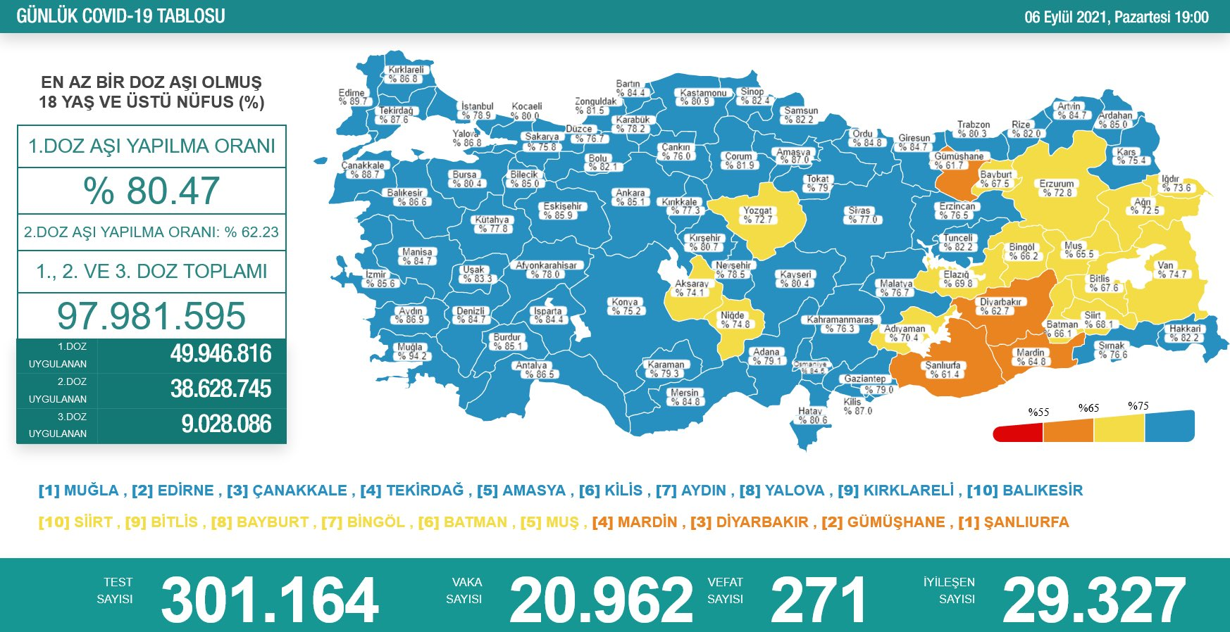 6 Eylül 2021 Türkiye Koronavirüs Tablosu Açıkladı