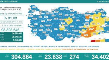 7 Eylül 2021 Türkiye Koronavirüs Tablosu Açıkladı