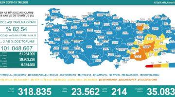 10 Eylül 2021 Türkiye Koronavirüs Tablosu Açıkladı