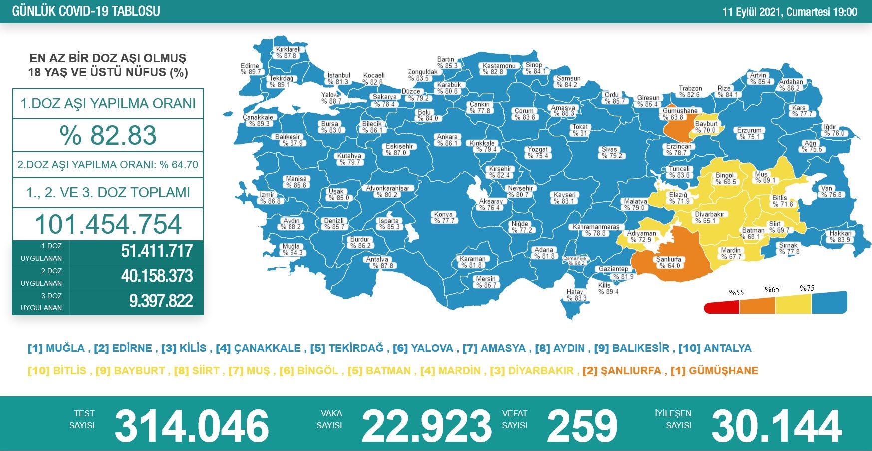11 Eylül 2021 Türkiye Koronavirüs Tablosu Açıkladı