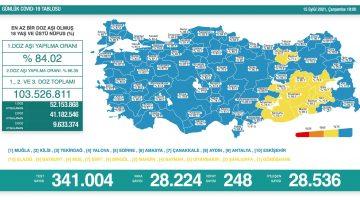 15 Eylül 2021 Türkiye Koronavirüs Tablosu Açıkladı