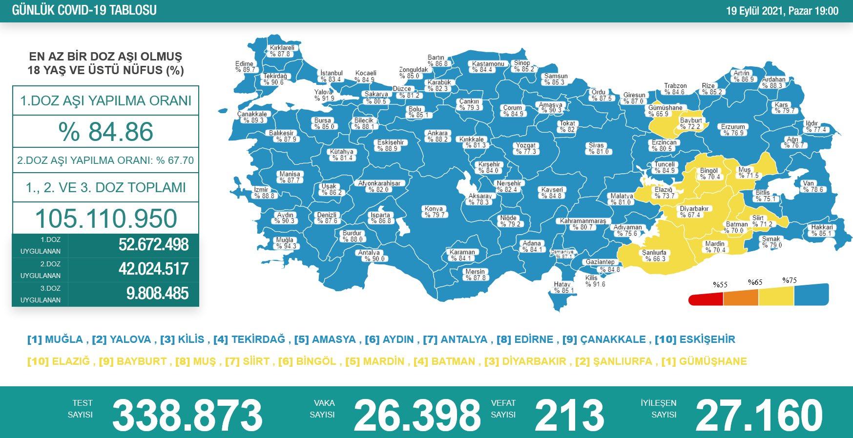 19 Eylül 2021 Türkiye Koronavirüs Tablosu Açıkladı