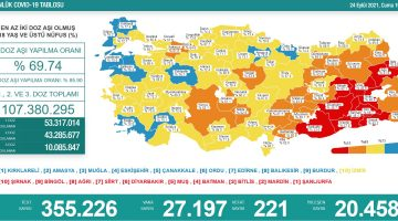 24 Eylül 2021 Türkiye Koronavirüs Tablosu Açıkladı