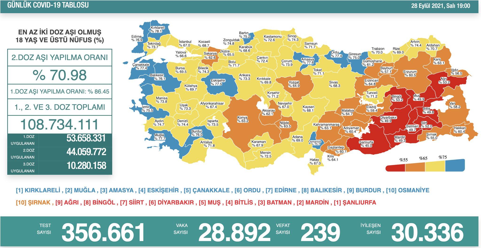 28 Eylül 2021 Türkiye Koronavirüs Tablosu Açıkladı