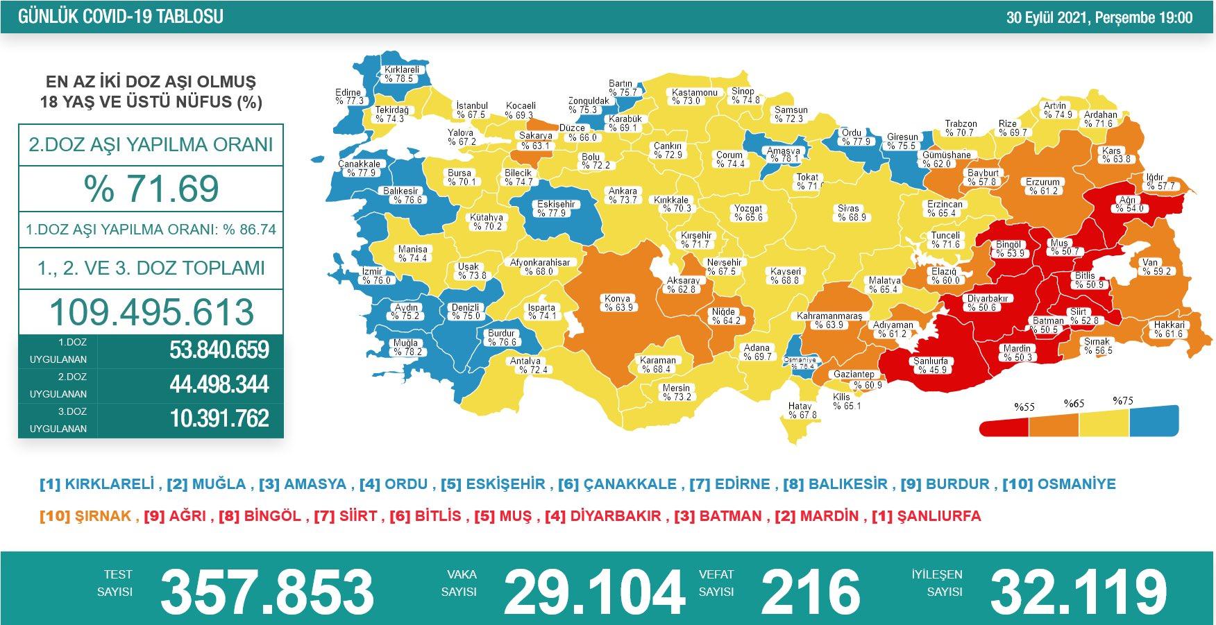 30 Eylül 2021 Türkiye Koronavirüs Tablosu Açıkladı