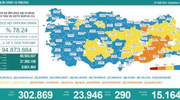 1 Eylül 2021 Türkiye Koronavirüs Tablosu Açıkladı