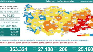 27 Eylül 2021 Türkiye Koronavirüs Tablosu Açıkladı