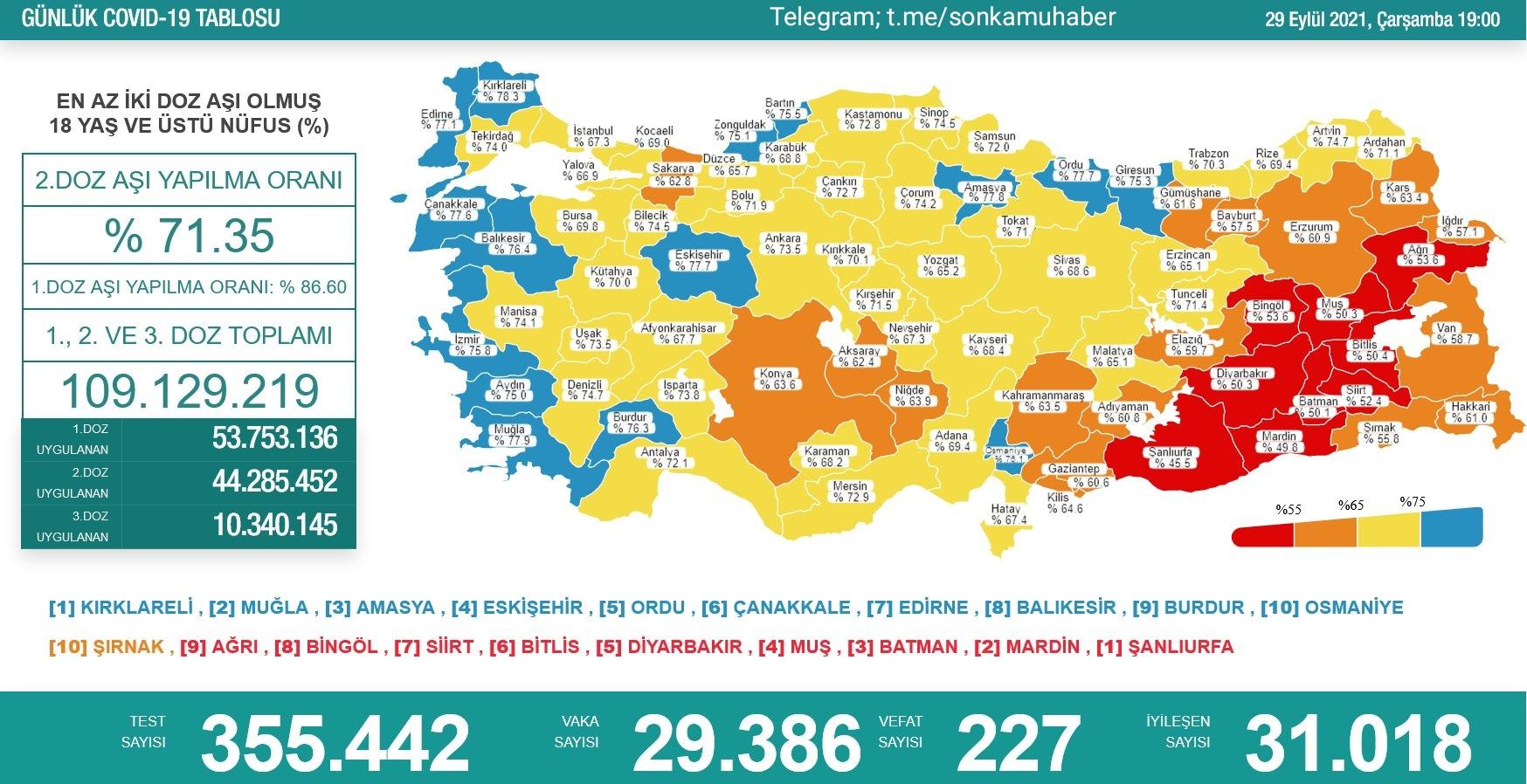 29 Eylül 2021 Türkiye Koronavirüs Tablosu Açıkladı