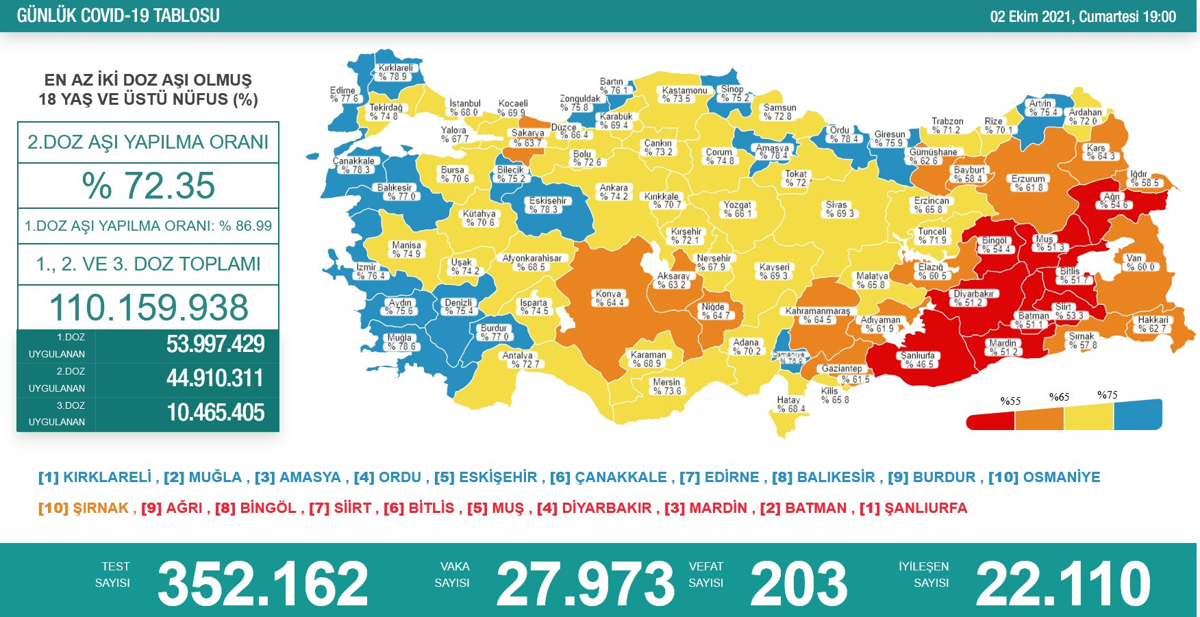 Sağlık Bakanlığı 2 Ekim 2021 Türkiye Koronavirüs Tablosu Açıkladı